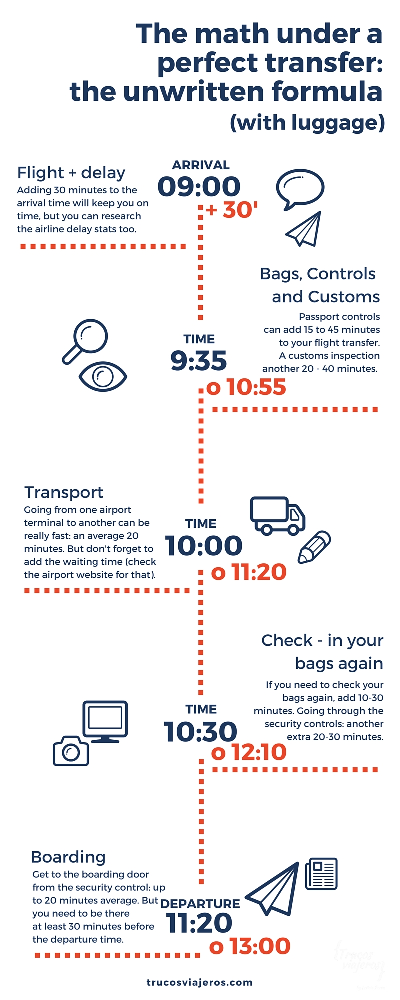 How to measure the time needed to do a transfer with luggage at almost any airport